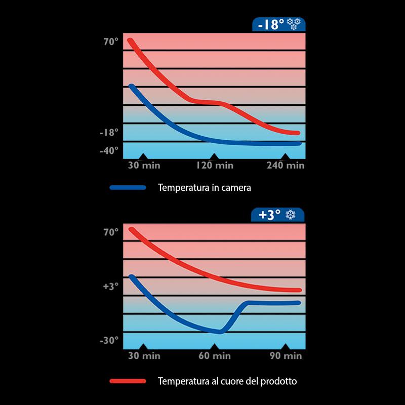 temperature abbattitori